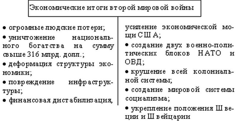 Начало второй мировой войны таблица дата событие итог