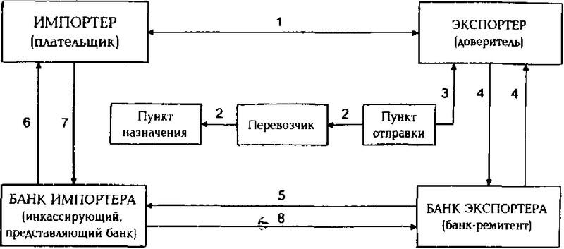 Схема 1. Розрахунки у формі