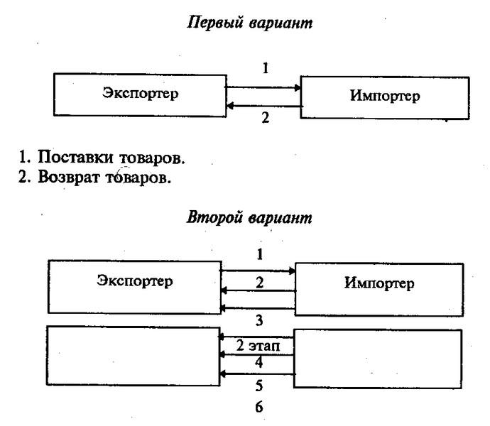 Схема реимпортных операций