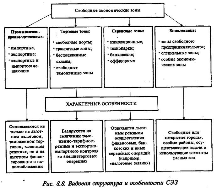 і проста форма організації
