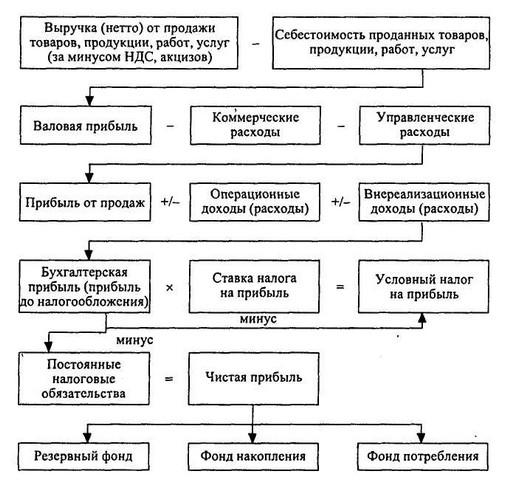 Схемы формирования и распределения прибыли